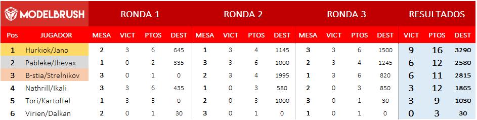 resultados_v_torneo_flamesofwar