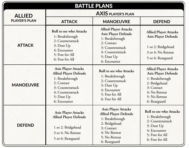 Battle Plan Flames of War